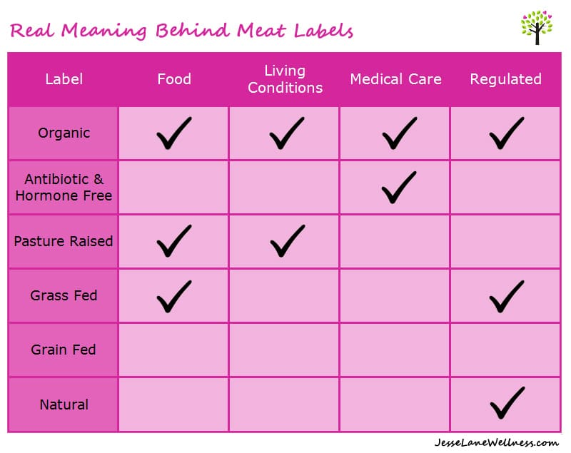 Real Meaning Behind Meat Labels by @jesselwellness #meat #organic #grassfed